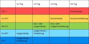 Sommerschlafsack Baby Test Tog Tabelle